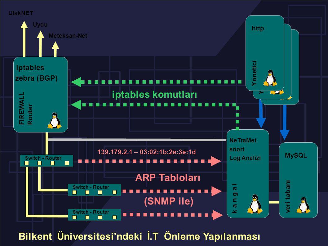 Switch - Router UlakNET Meteksan-Net Uydu NeTraMet snort Log Analizi k a n g a l veri tabanı MySQL iptables komutları Yönetici http Yönetici http Yönetici http iptables FIREWALL Router zebra (BGP) Bilkent Üniversitesi ndeki İ.T Önleme Yapılanması ARP Tabloları (SNMP ile) 139.179.2.1 – 03:02:1b:2e:3e:1d