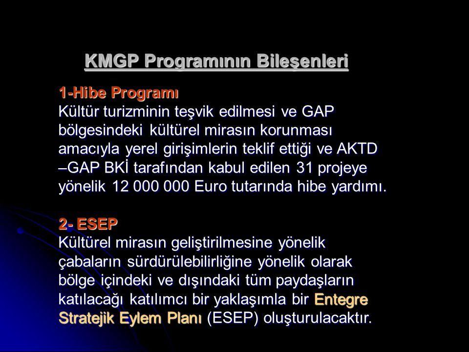 KMGP Programının Bileşenleri 1-Hibe Programı Kültür turizminin teşvik edilmesi ve GAP bölgesindeki kültürel mirasın korunması amacıyla yerel girişimlerin teklif ettiği ve AKTD –GAP BKİ tarafından kabul edilen 31 projeye yönelik 12 000 000 Euro tutarında hibe yardımı.