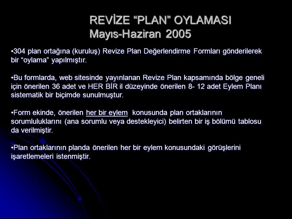 304 plan ortağına (kuruluş) Revize Plan Değerlendirme Formları gönderilerek bir oylama yapılmıştır.304 plan ortağına (kuruluş) Revize Plan Değerlendirme Formları gönderilerek bir oylama yapılmıştır.