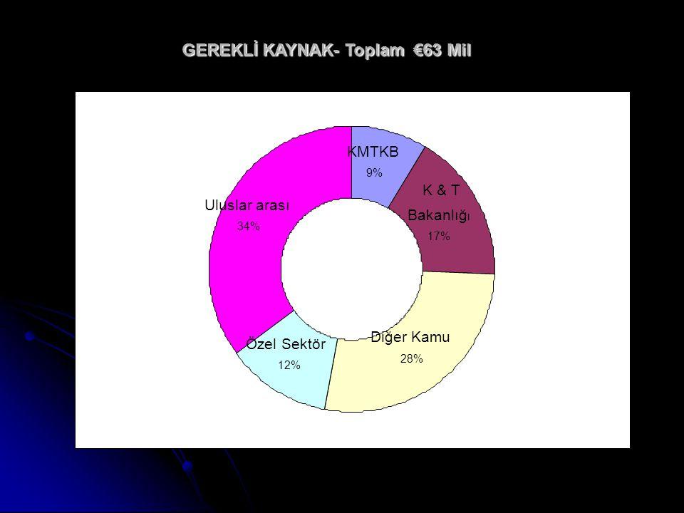 GEREKLİ KAYNAK- Toplam €63 Mil KMTKB 9% K & T Bakanlığ ı 17% Diğer Kamu 28% Özel Sektör 12% Uluslar arası 34%