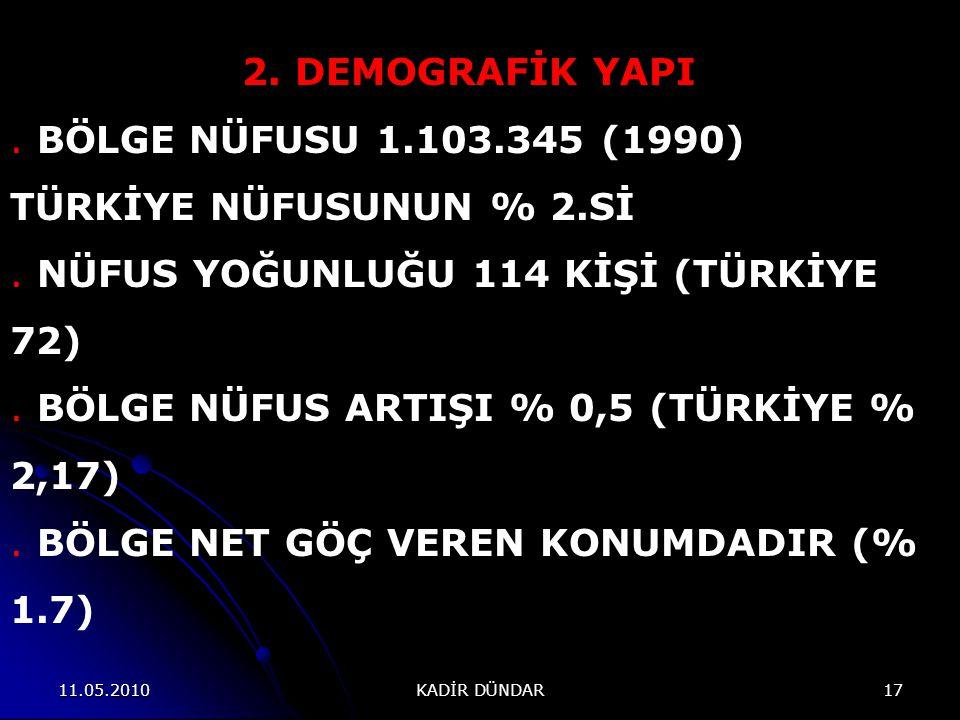 11.05.2010 KADİR DÜNDAR 17 2.DEMOGRAFİK YAPI.