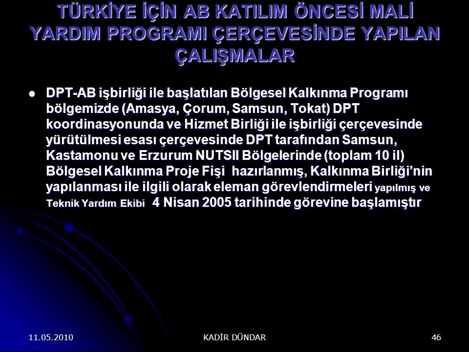 11.05.2010 KADİR DÜNDAR 46 TÜRKİYE İÇİN AB KATILIM ÖNCESİ MALİ YARDIM PROGRAMI ÇERÇEVESİNDE YAPILAN ÇALIŞMALAR DPT-AB işbirliği ile başlatılan Bölgesel Kalkınma Programı bölgemizde (Amasya, Çorum, Samsun, Tokat) DPT koordinasyonunda ve Hizmet Birliği ile işbirliği çerçevesinde yürütülmesi esası çerçevesinde DPT tarafından Samsun, Kastamonu ve Erzurum NUTSII Bölgelerinde (toplam 10 il) Bölgesel Kalkınma Proje Fişi hazırlanmış, Kalkınma Birliği'nin yapılanması ile ilgili olarak eleman görevlendirmeleri yapılmış ve Teknik Yardım Ekibi 4 Nisan 2005 tarihinde görevine başlamıştır DPT-AB işbirliği ile başlatılan Bölgesel Kalkınma Programı bölgemizde (Amasya, Çorum, Samsun, Tokat) DPT koordinasyonunda ve Hizmet Birliği ile işbirliği çerçevesinde yürütülmesi esası çerçevesinde DPT tarafından Samsun, Kastamonu ve Erzurum NUTSII Bölgelerinde (toplam 10 il) Bölgesel Kalkınma Proje Fişi hazırlanmış, Kalkınma Birliği'nin yapılanması ile ilgili olarak eleman görevlendirmeleri yapılmış ve Teknik Yardım Ekibi 4 Nisan 2005 tarihinde görevine başlamıştır