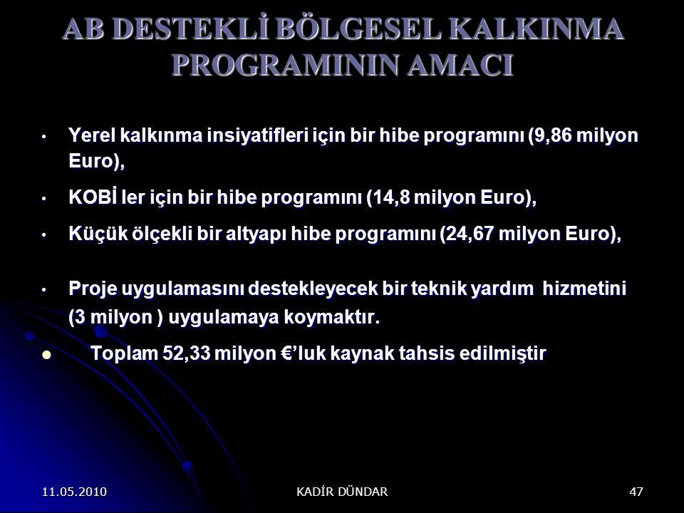 11.05.2010 KADİR DÜNDAR 47 AB DESTEKLİ BÖLGESEL KALKINMA PROGRAMININ AMACI Yerel kalkınma insiyatifleri için bir hibe programını (9,86 milyon Euro), Yerel kalkınma insiyatifleri için bir hibe programını (9,86 milyon Euro), KOBİ ler için bir hibe programını (14,8 milyon Euro), KOBİ ler için bir hibe programını (14,8 milyon Euro), Küçük ölçekli bir altyapı hibe programını (24,67 milyon Euro), Küçük ölçekli bir altyapı hibe programını (24,67 milyon Euro), Proje uygulamasını destekleyecek bir teknik yardım hizmetini (3 milyon ) uygulamaya koymaktır.