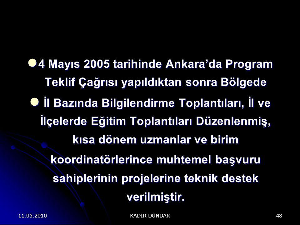 11.05.2010 KADİR DÜNDAR 48 4 Mayıs 2005 tarihinde Ankara'da Program Teklif Çağrısı yapıldıktan sonra Bölgede 4 Mayıs 2005 tarihinde Ankara'da Program Teklif Çağrısı yapıldıktan sonra Bölgede İl Bazında Bilgilendirme Toplantıları, İl ve İlçelerde Eğitim Toplantıları Düzenlenmiş, kısa dönem uzmanlar ve birim koordinatörlerince muhtemel başvuru sahiplerinin projelerine teknik destek verilmiştir.