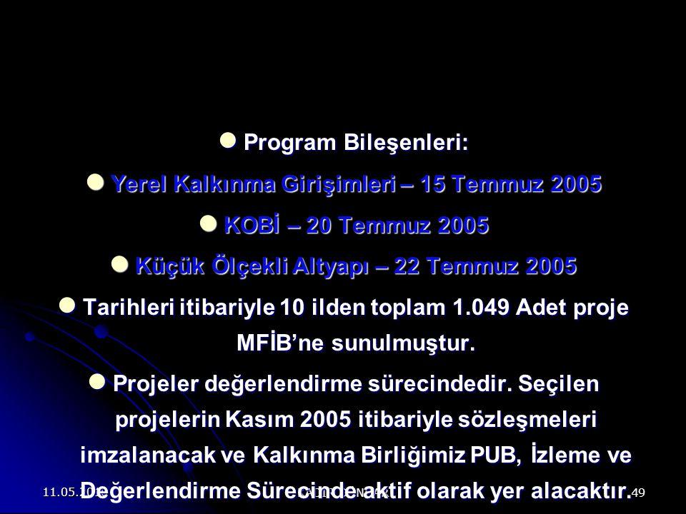 11.05.2010 KADİR DÜNDAR 49 Program Bileşenleri: Program Bileşenleri: Yerel Kalkınma Girişimleri – 15 Temmuz 2005 Yerel Kalkınma Girişimleri – 15 Temmuz 2005 KOBİ – 20 Temmuz 2005 KOBİ – 20 Temmuz 2005 Küçük Ölçekli Altyapı – 22 Temmuz 2005 Küçük Ölçekli Altyapı – 22 Temmuz 2005 Tarihleri itibariyle 10 ilden toplam 1.049 Adet proje MFİB'ne sunulmuştur.