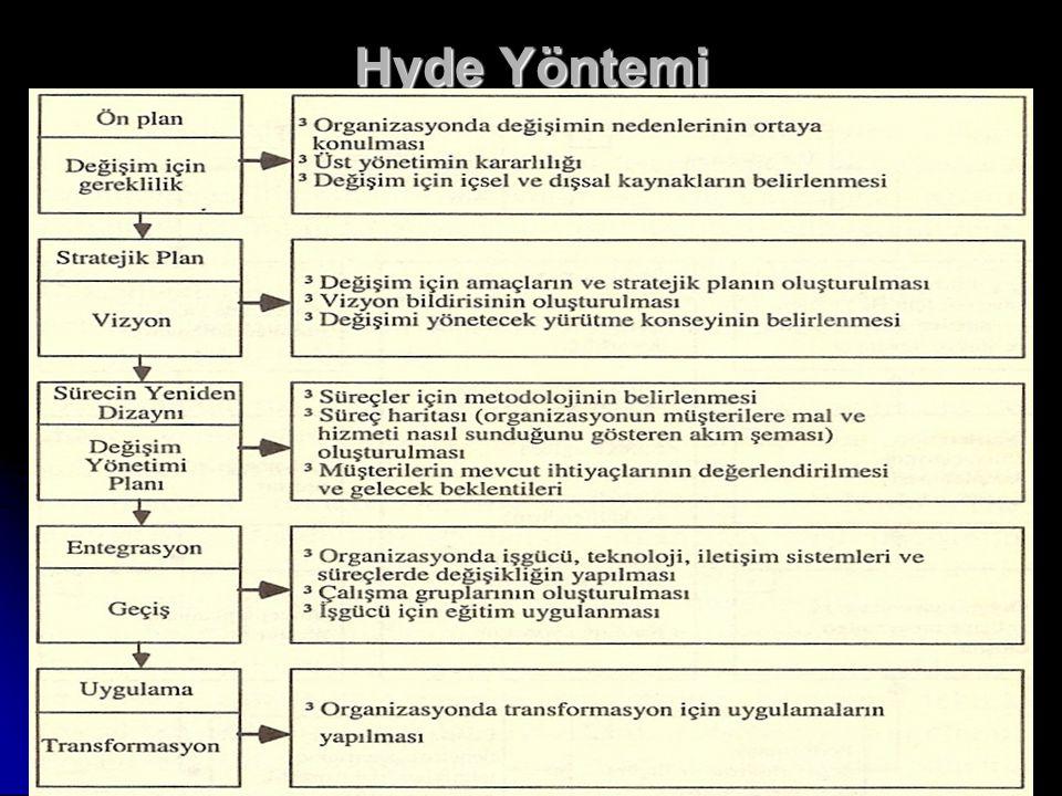 Hyde Yöntemi