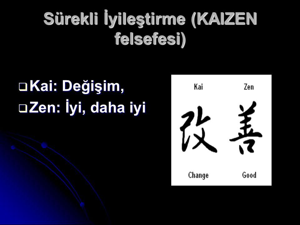 Sürekli İyileştirme (KAIZEN felsefesi)  Kai: Değişim,  Zen: İyi, daha iyi