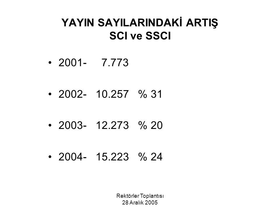 Rektörler Toplantısı 28 Aralık 2005 YAYIN SAYILARINDAKİ ARTIŞ SCI ve SSCI 2001- 7.773 2002- 10.257 % 31 2003- 12.273 % 20 2004- 15.223 % 24