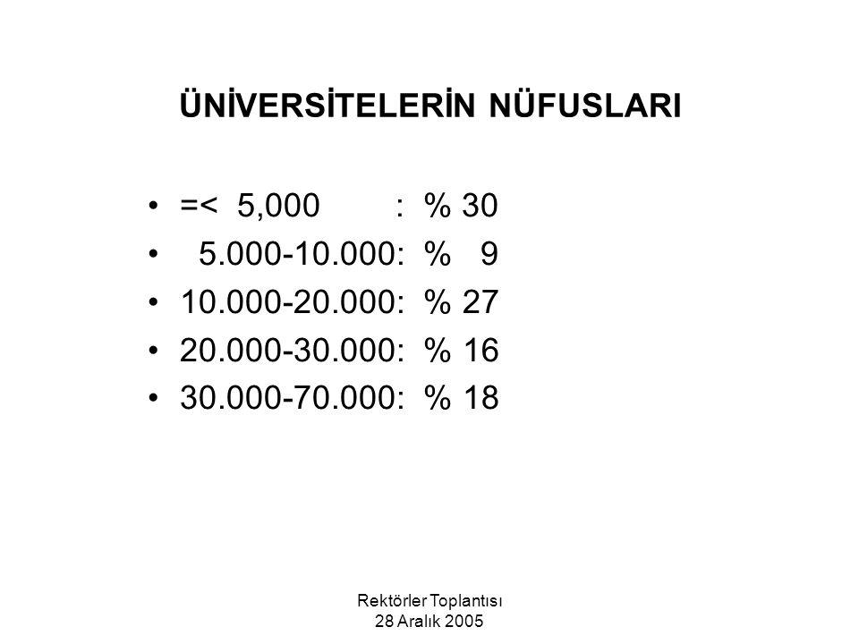Rektörler Toplantısı 28 Aralık 2005 ÜNİVERSİTELERİN NÜFUSLARI =< 5,000 : % 30 5.000-10.000: % 9 10.000-20.000: % 27 20.000-30.000: % 16 30.000-70.000: % 18