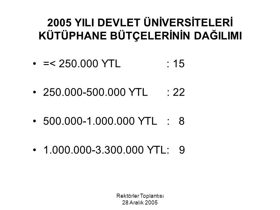 Rektörler Toplantısı 28 Aralık 2005 2005 YILI DEVLET ÜNİVERSİTELERİ KÜTÜPHANE BÜTÇELERİNİN DAĞILIMI =< 250.000 YTL : 15 250.000-500.000 YTL : 22 500.000-1.000.000 YTL : 8 1.000.000-3.300.000 YTL: 9