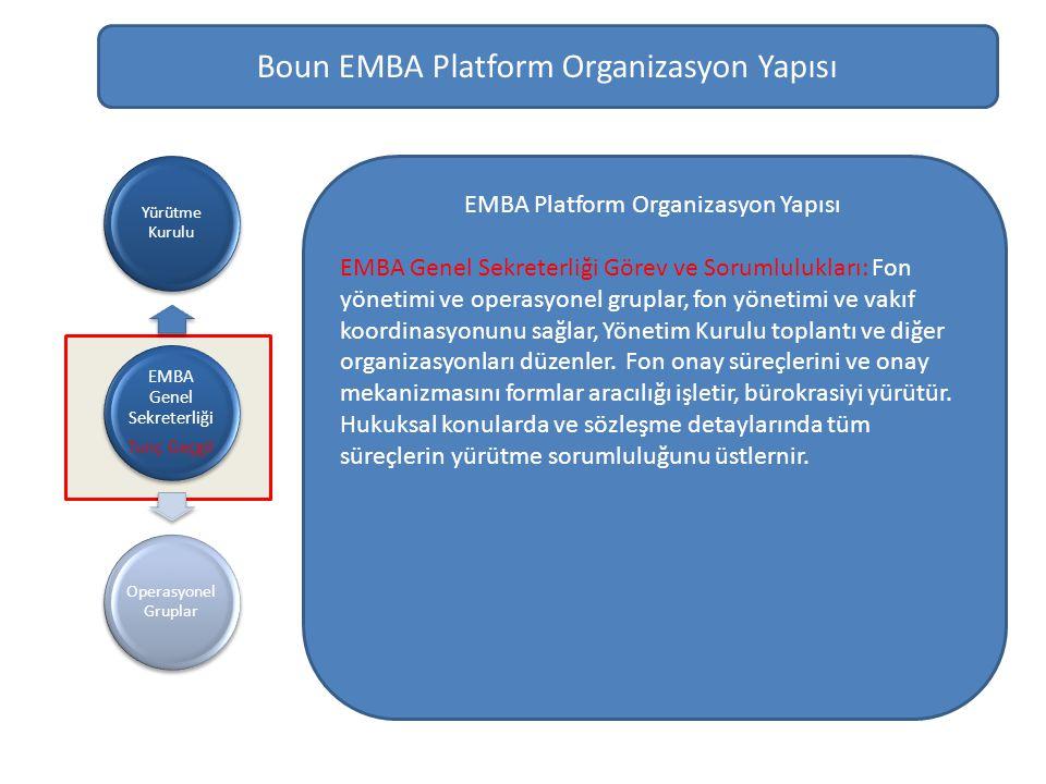Boun EMBA Platform Organizasyon Yapısı EMBA Genel Sekreterliği Tunç Geçgil Yürütme Kurulu Operasyonel Gruplar EMBA Platform Organizasyon Yapısı EMBA Genel Sekreterliği Görev ve Sorumlulukları: Fon yönetimi ve operasyonel gruplar, fon yönetimi ve vakıf koordinasyonunu sağlar, Yönetim Kurulu toplantı ve diğer organizasyonları düzenler.