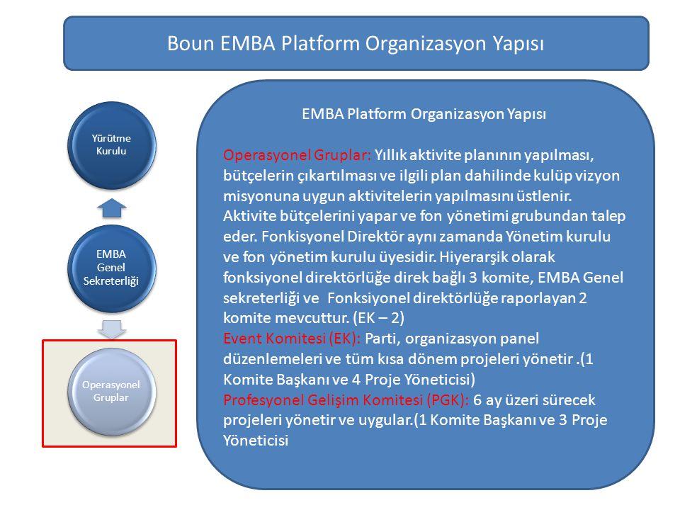 EMBA Genel Sekreterliği Yürütme Kurulu Operasyonel Gruplar Boun EMBA Platform Organizasyon Yapısı EMBA Platform Organizasyon Yapısı Operasyonel Gruplar: Yıllık aktivite planının yapılması, bütçelerin çıkartılması ve ilgili plan dahilinde kulüp vizyon misyonuna uygun aktivitelerin yapılmasını üstlenir.