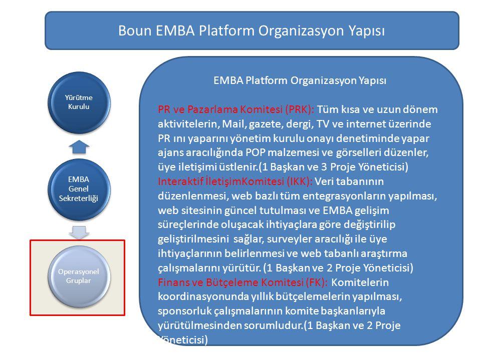 EMBA Genel Sekreterliği Yürütme Kurulu Operasyonel Gruplar Boun EMBA Platform Organizasyon Yapısı EMBA Platform Organizasyon Yapısı PR ve Pazarlama Komitesi (PRK): Tüm kısa ve uzun dönem aktivitelerin, Mail, gazete, dergi, TV ve internet üzerinde PR ını yaparını yönetim kurulu onayı denetiminde yapar ajans aracılığında POP malzemesi ve görselleri düzenler, üye iletişimi üstlenir.(1 Başkan ve 3 Proje Yöneticisi) Interaktif İletişimKomitesi (IKK): Veri tabanının düzenlenmesi, web bazlı tüm entegrasyonların yapılması, web sitesinin güncel tutulması ve EMBA gelişim süreçlerinde oluşacak ihtiyaçlara göre değiştirilip geliştirilmesini sağlar, surveyler aracılığı ile üye ihtiyaçlarının belirlenmesi ve web tabanlı araştırma çalışmalarını yürütür.