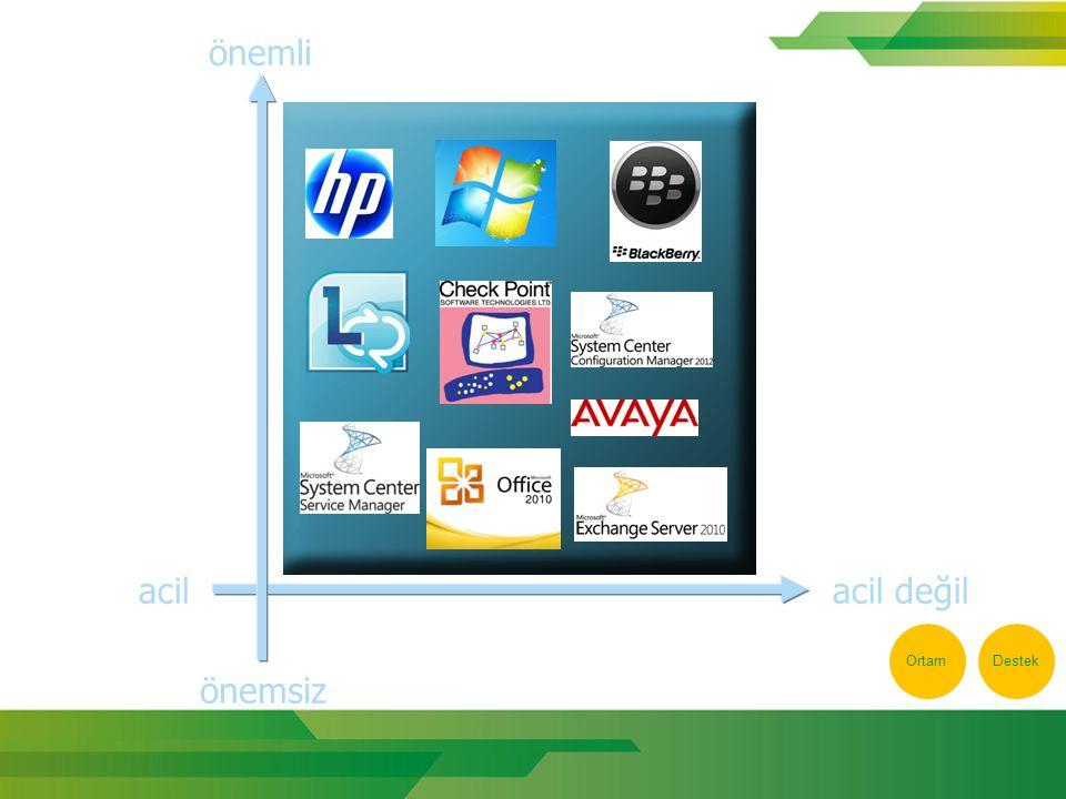 Lync Konsolide edilmiş bir yapı Mail sunucusu ile entegre (http://webmail.kardem.com)http://webmail.kardem.com Ortam geçişlerinde durum bilgisi değişebiliyor Etkinlik Bilgileri (Activity feeds), Konuşmalar (Conversations) https://im.kardem.com HD desteği
