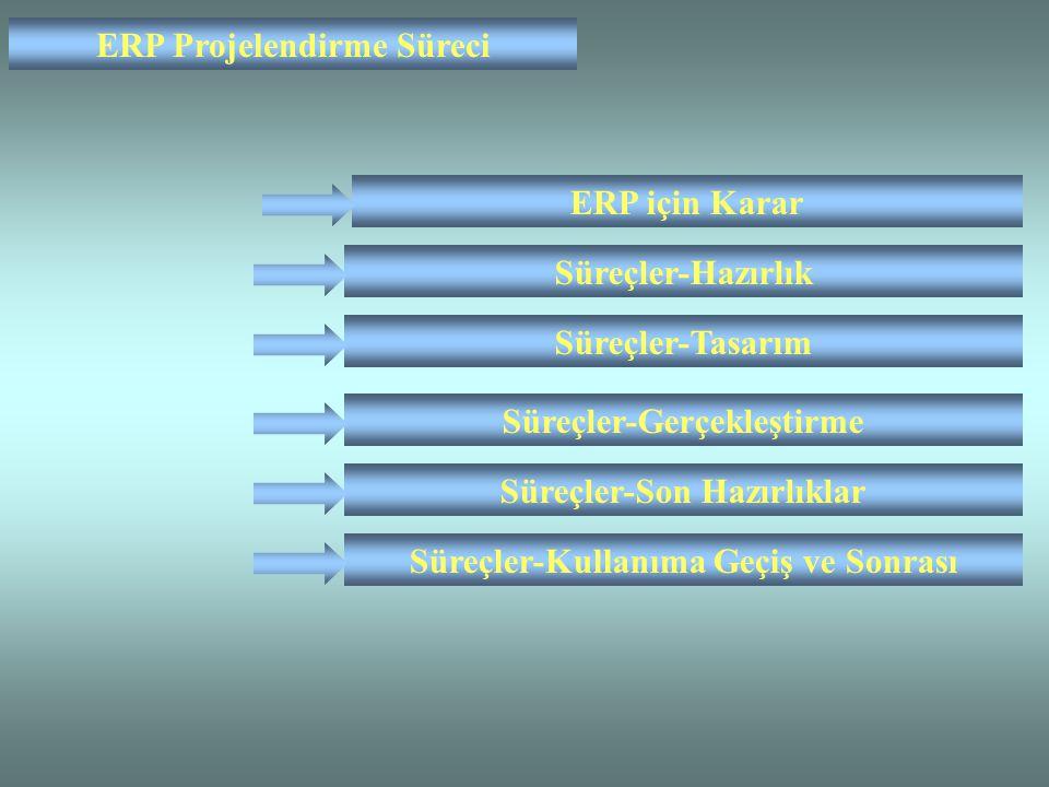ERP Projelendirme Süreci Süreçler-Tasarım Süreçler-Gerçekleştirme Süreçler-Son Hazırlıklar Süreçler-Hazırlık ERP için Karar Süreçler-Kullanıma Geçiş ve Sonrası
