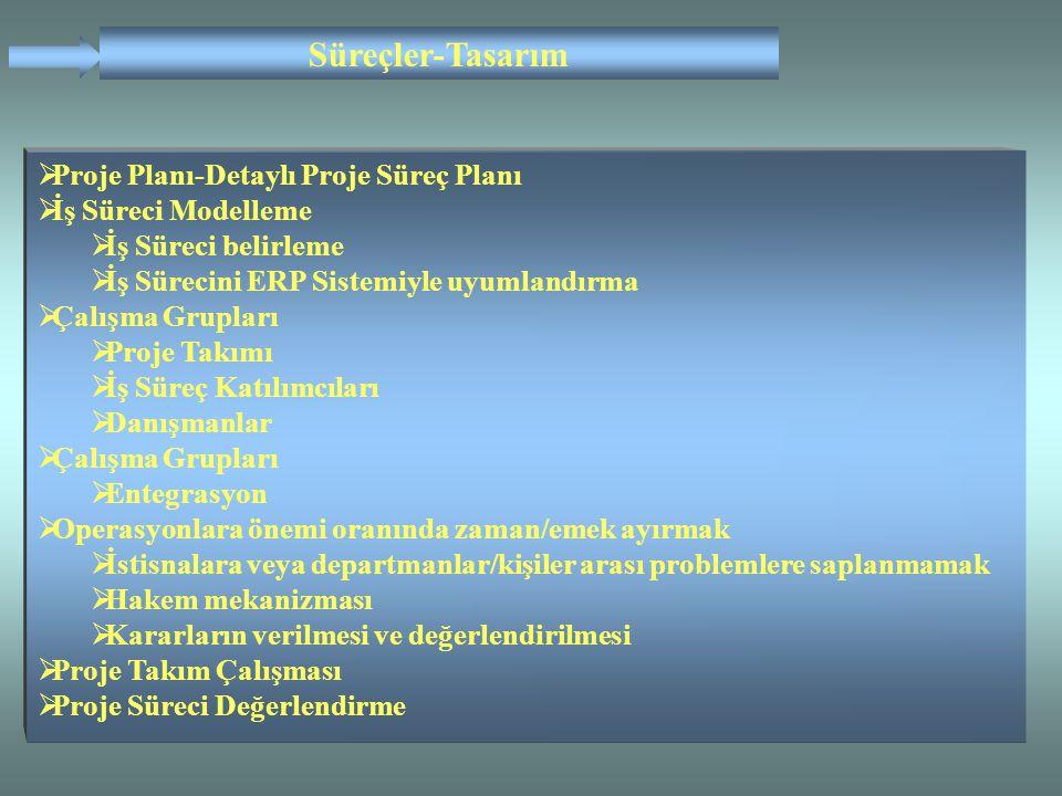  Proje Planı-Detaylı Proje Süreç Planı  İş Süreci Modelleme  İş Süreci belirleme  İş Sürecini ERP Sistemiyle uyumlandırma  Çalışma Grupları  Pro