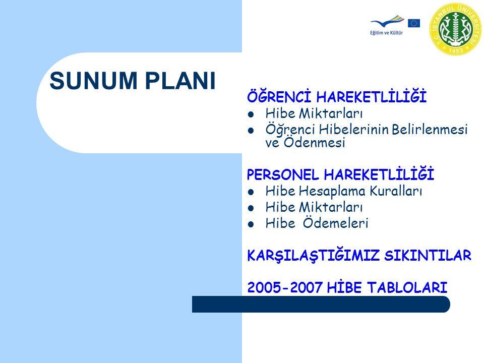 Erasmus Koordinatörler Toplantısı - 29 Kasım 2007 Öğrenci Hareketliliği Öğrenciler için belirlenen aylık hibe tutarları 27 AB ülkesinin yaşam standartlarına göre belirlenmiş ve dört gruba ayrılmıştır.