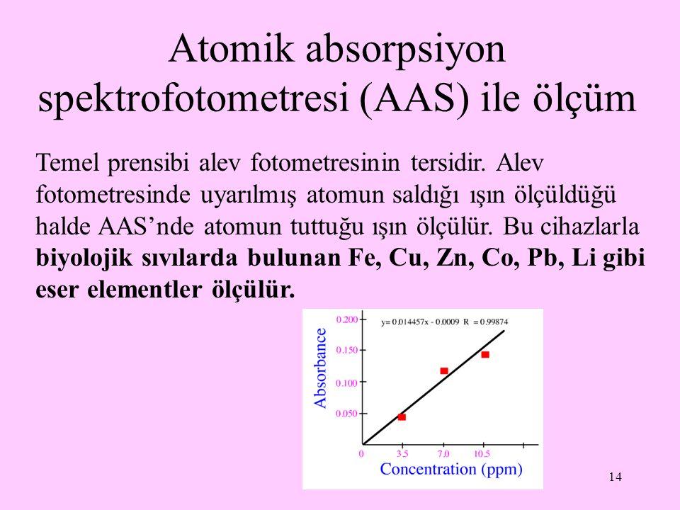 14 Atomik absorpsiyon spektrofotometresi (AAS) ile ölçüm Temel prensibi alev fotometresinin tersidir. Alev fotometresinde uyarılmış atomun saldığı ışı