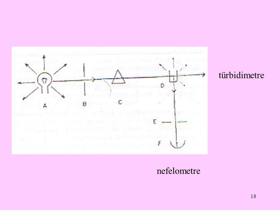 18 nefelometre türbidimetre
