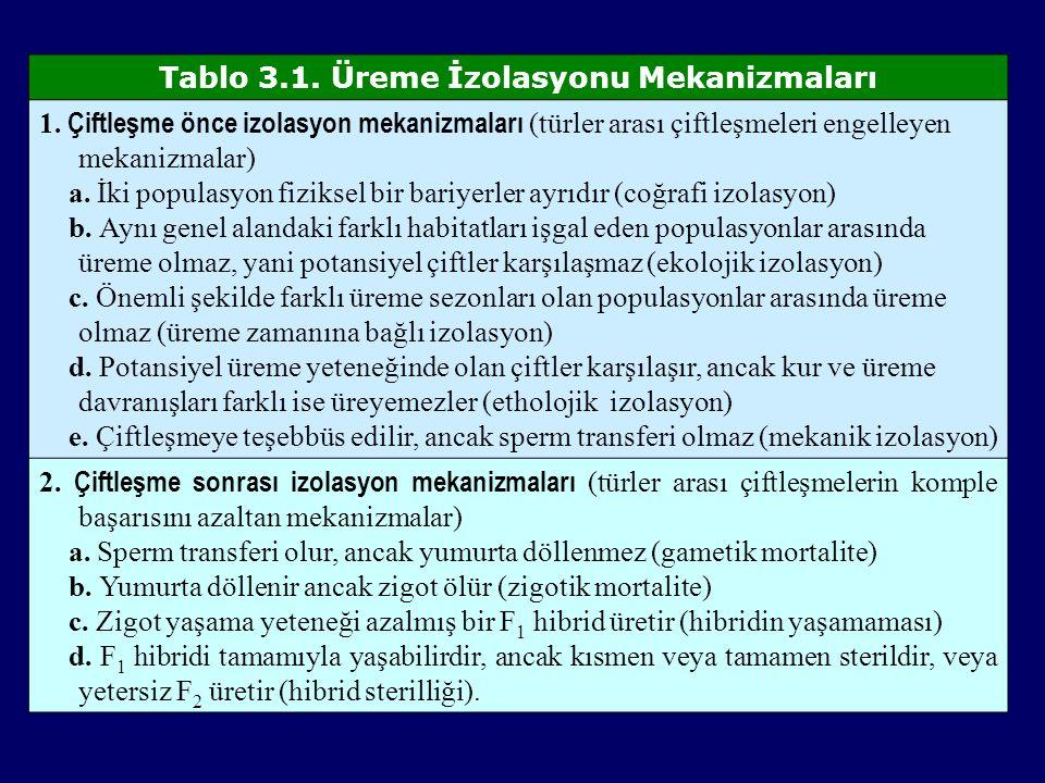Tablo 3.1. Üreme İzolasyonu Mekanizmaları 1. Çiftleşme önce izolasyon mekanizmaları (türler arası çiftleşmeleri engelleyen mekanizmalar) a. İki popula