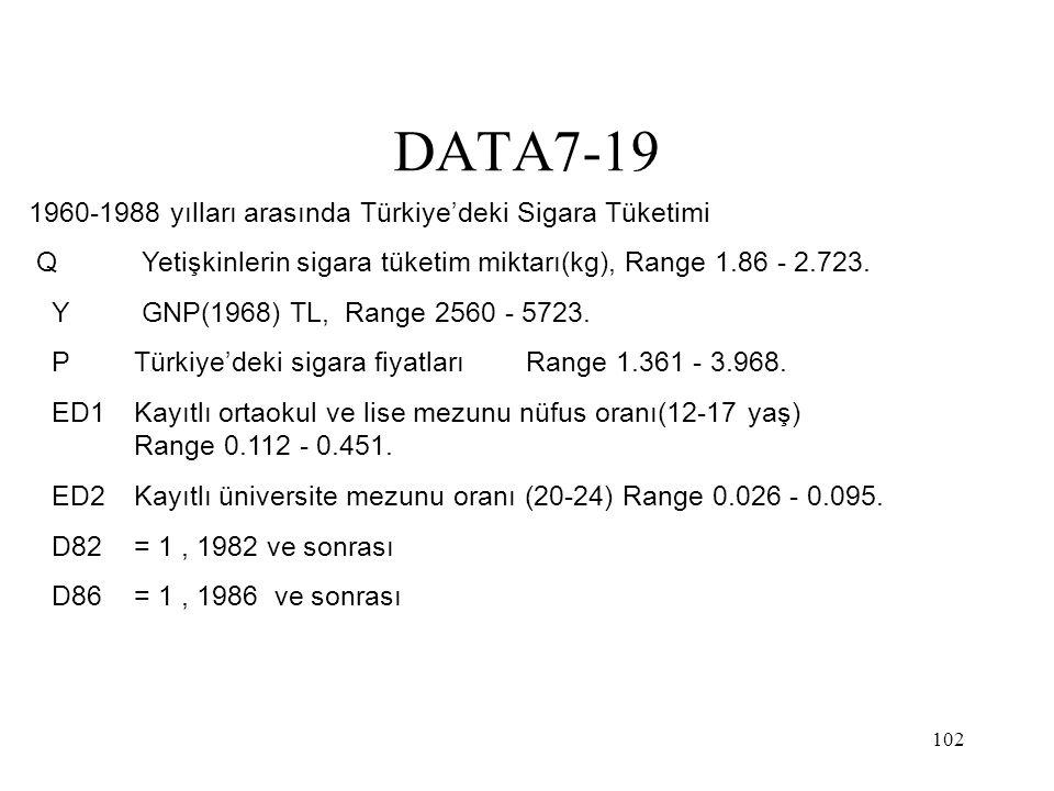 102 DATA7-19 1960-1988 yılları arasında Türkiye'deki Sigara Tüketimi Q Yetişkinlerin sigara tüketim miktarı(kg), Range 1.86 - 2.723. Y GNP(1968) TL,Ra