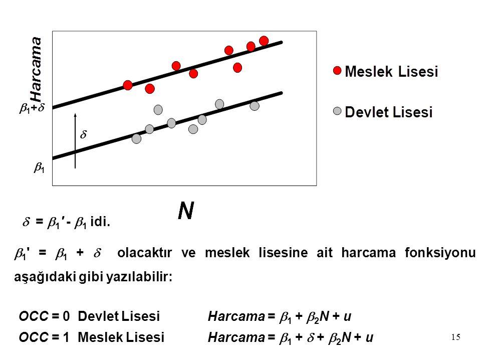 15  1 ' =  1 +  olacaktır ve meslek lisesine ait harcama fonksiyonu aşağıdaki gibi yazılabilir: 1+1+  OCC = 0 Devlet LisesiHarcama =  1 +  2