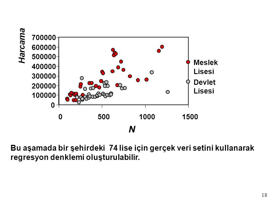 18 Bu aşamada bir şehirdeki 74 lise için gerçek veri setini kullanarak regresyon denklemi oluşturulabilir.