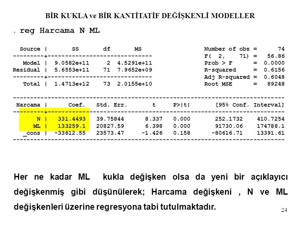 24. reg Harcama N ML Source | SS df MS Number of obs = 74 ---------+------------------------------ F( 2, 71) = 56.86 Model | 9.0582e+11 2 4.5291e+11 P