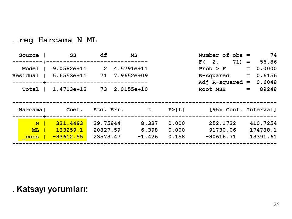 25. reg Harcama N ML Source | SS df MS Number of obs = 74 ---------+------------------------------ F( 2, 71) = 56.86 Model | 9.0582e+11 2 4.5291e+11 P