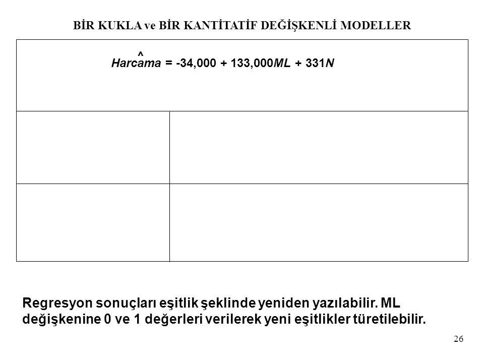 26 Harcama = -34,000 + 133,000ML + 331N ^ Regresyon sonuçları eşitlik şeklinde yeniden yazılabilir. ML değişkenine 0 ve 1 değerleri verilerek yeni eşi