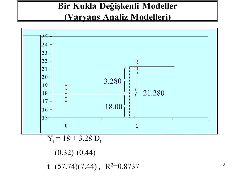94 Parçalı Doğrusal Regresyon Satış Komisyonları Y X Satışlar X*X* E(Y i | D i =1,X i, X * ) =  1 -  2 X * +(  1 +  2 )X i Y i = Satış Komisyonları X i = Satış Miktarı X * = Satışlarda Prim Eşik Değeri D i = 1 Eğer X i > X * = 0 Eğer X i < X * E(Y i | D i =0,X i, X * ) =  1 +  1 X i Y i =  1 +  1 X i +  2 (X i -X * )D i +u i