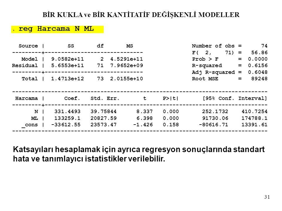 31. reg Harcama N ML Source | SS df MS Number of obs = 74 ---------+------------------------------ F( 2, 71) = 56.86 Model | 9.0582e+11 2 4.5291e+11 P