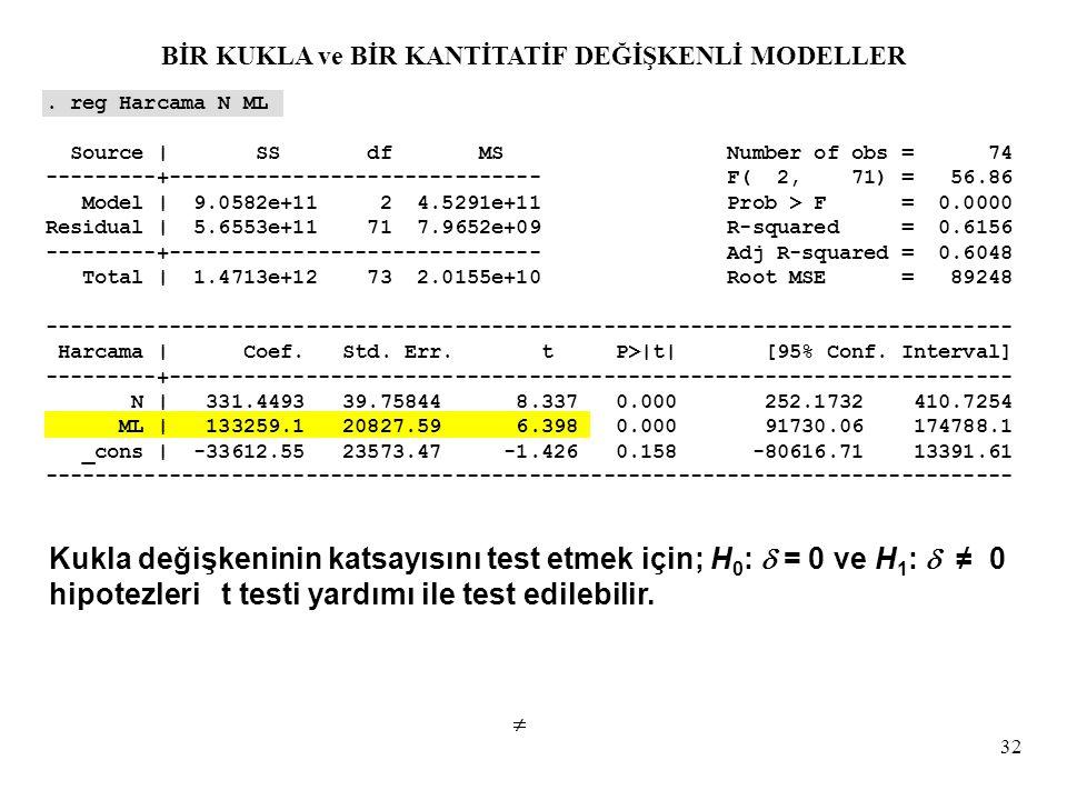 32. reg Harcama N ML Source | SS df MS Number of obs = 74 ---------+------------------------------ F( 2, 71) = 56.86 Model | 9.0582e+11 2 4.5291e+11 P