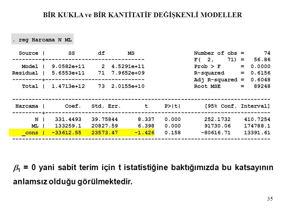 35. reg Harcama N ML Source | SS df MS Number of obs = 74 ---------+------------------------------ F( 2, 71) = 56.86 Model | 9.0582e+11 2 4.5291e+11 P