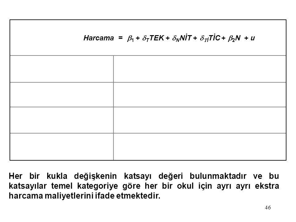 46 Her bir kukla değişkenin katsayı değeri bulunmaktadır ve bu katsayılar temel kategoriye göre her bir okul için ayrı ayrı ekstra harcama maliyetleri
