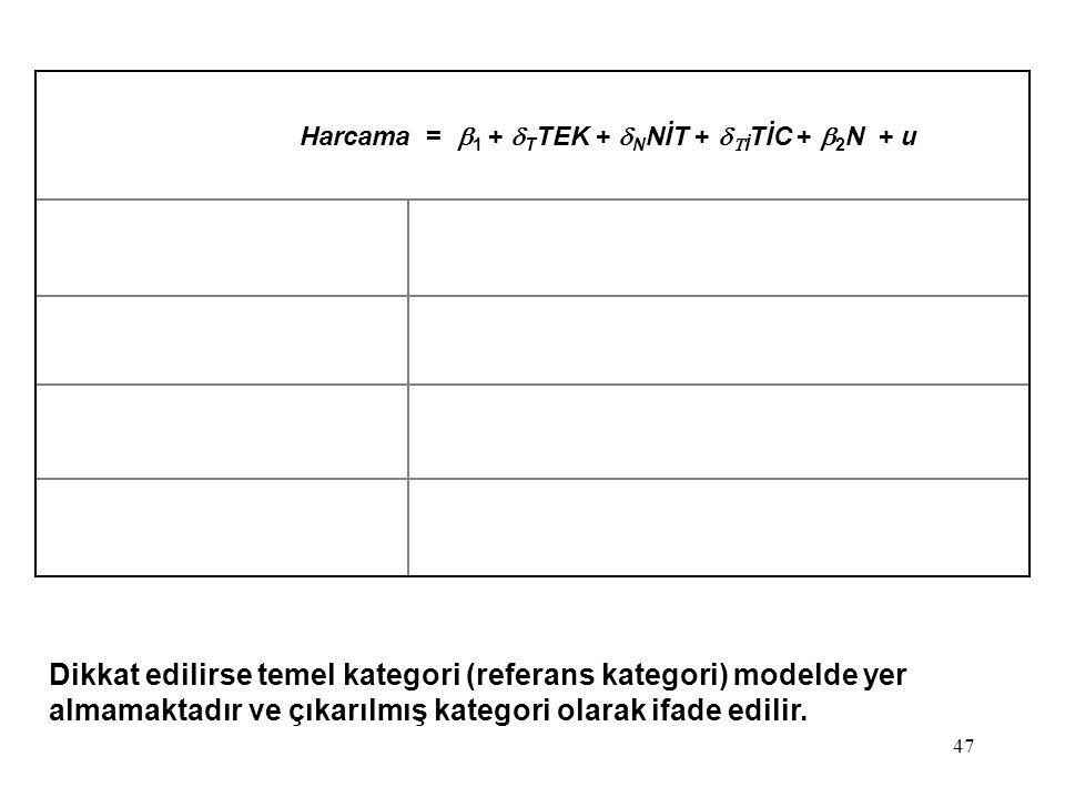 47 Dikkat edilirse temel kategori (referans kategori) modelde yer almamaktadır ve çıkarılmış kategori olarak ifade edilir. Harcama =  1  +  T TEK +