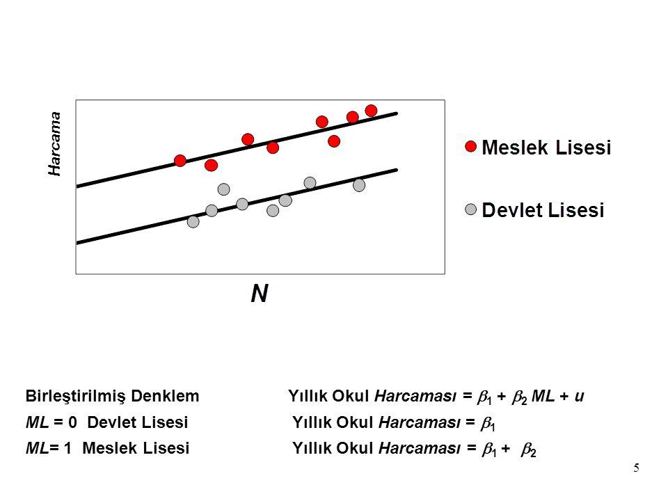 5 Birleştirilmiş DenklemYıllık Okul Harcaması =  1 +  2  ML + u ML = 0 Devlet Lisesi Yıllık Okul Harcaması =  1 ML= 1 Meslek Lisesi Yıllık Okul Ha