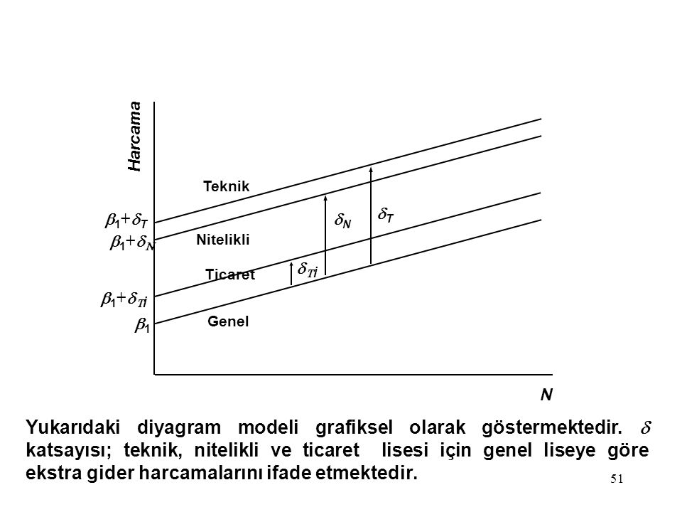 51 Yukarıdaki diyagram modeli grafiksel olarak göstermektedir.  katsayısı; teknik, nitelikli ve ticaret lisesi için genel liseye göre ekstra gider ha