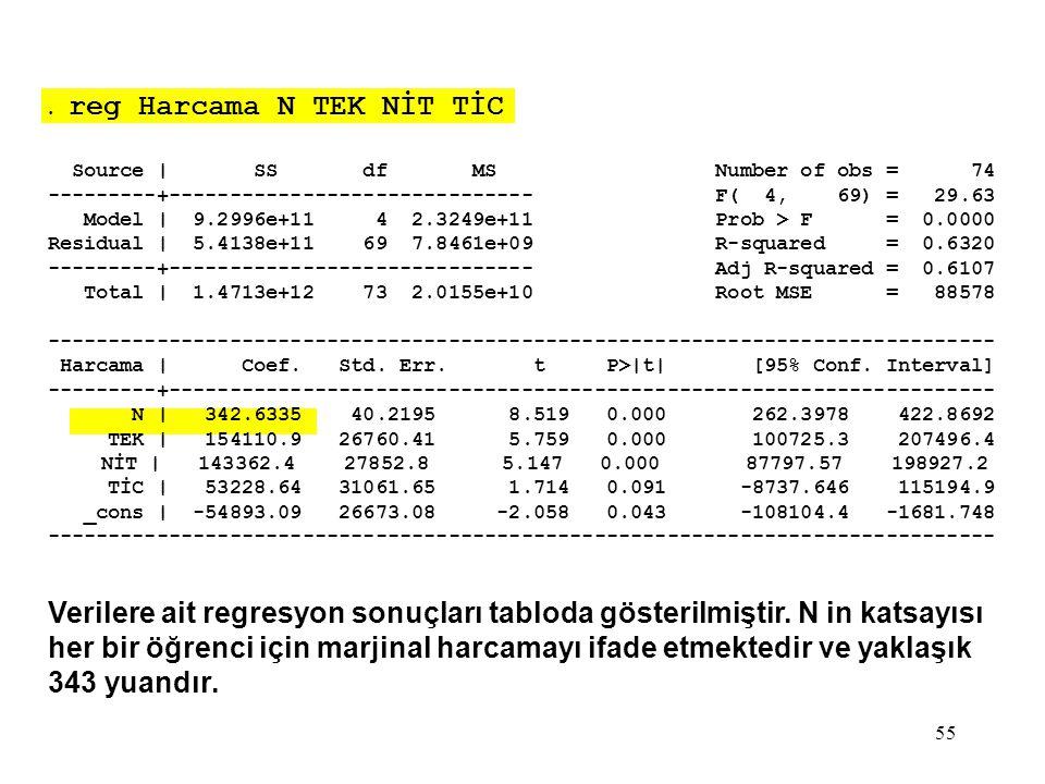 55. reg Harcama N TEK NİT TİC Source | SS df MS Number of obs = 74 ---------+------------------------------ F( 4, 69) = 29.63 Model | 9.2996e+11 4 2.3