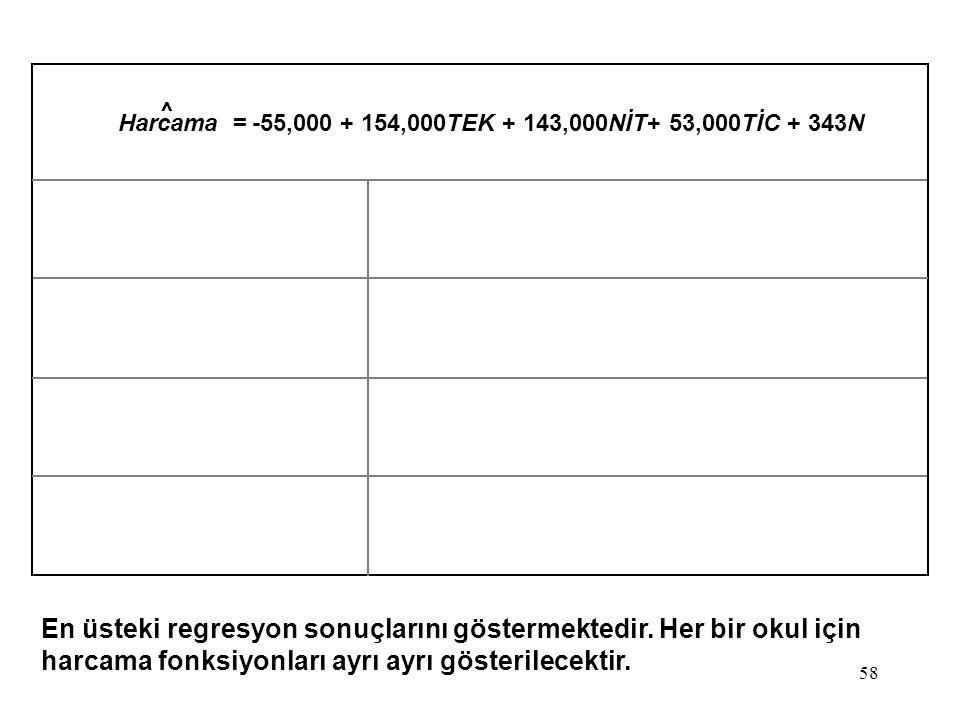 58 Harcama = -55,000 + 154,000TEK + 143,000NİT+ 53,000TİC + 343N En üsteki regresyon sonuçlarını göstermektedir. Her bir okul için harcama fonksiyonla