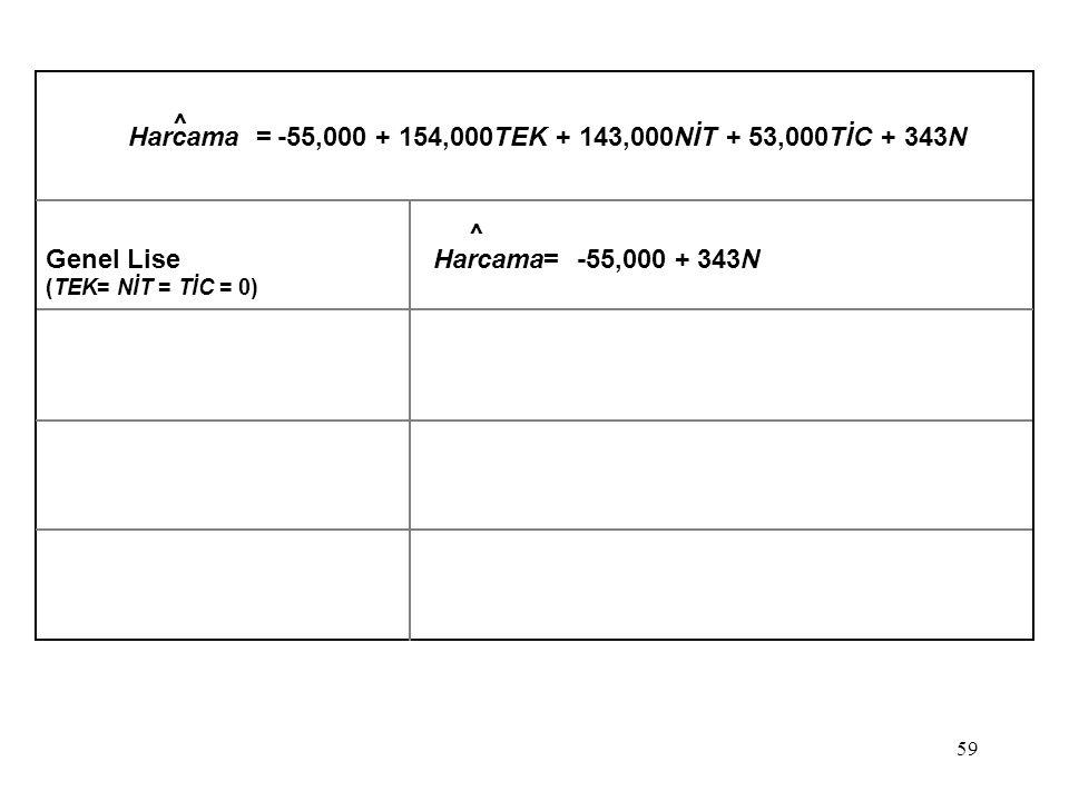59 Harcama = -55,000 + 154,000TEK + 143,000NİT + 53,000TİC + 343N Genel Lise Harcama= -55,000 + 343N (TEK= NİT = TİC = 0) ^ ^