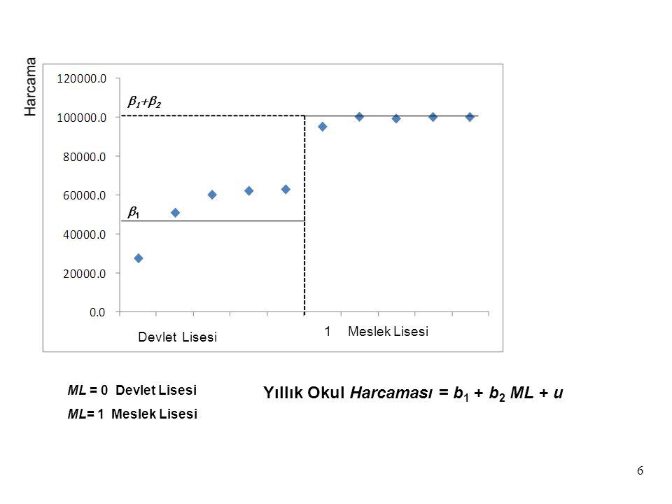 27 Devlet Lisesi (ML = 0) Harcama = -34,000 + 133,000ML + 331N Harcama = -34,000 + 331N ^ ^ Eğer ML=0 olursa, devlet lisesine ait eşitlik elde edilir.