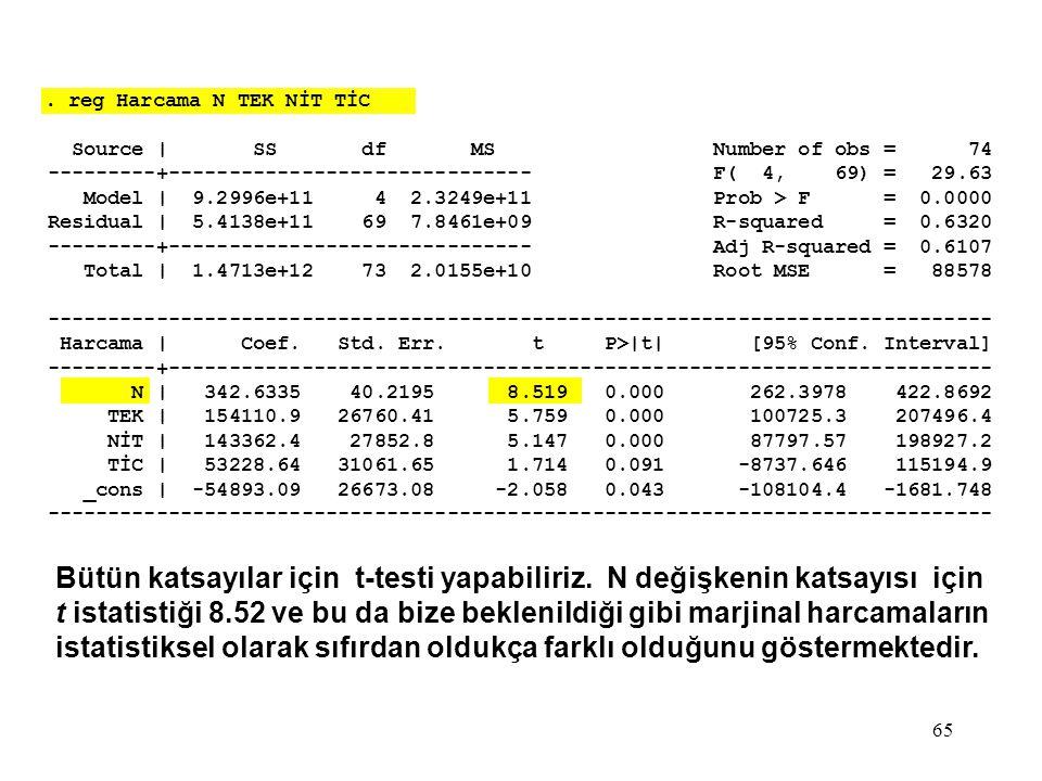 65. reg Harcama N TEK NİT TİC Source | SS df MS Number of obs = 74 ---------+------------------------------ F( 4, 69) = 29.63 Model | 9.2996e+11 4 2.3