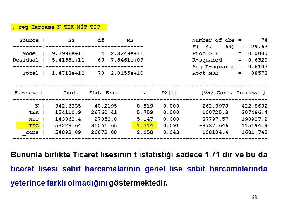68. reg Harcama N TEK NİT TİC Source | SS df MS Number of obs = 74 ---------+------------------------------ F( 4, 69) = 29.63 Model | 9.2996e+11 4 2.3