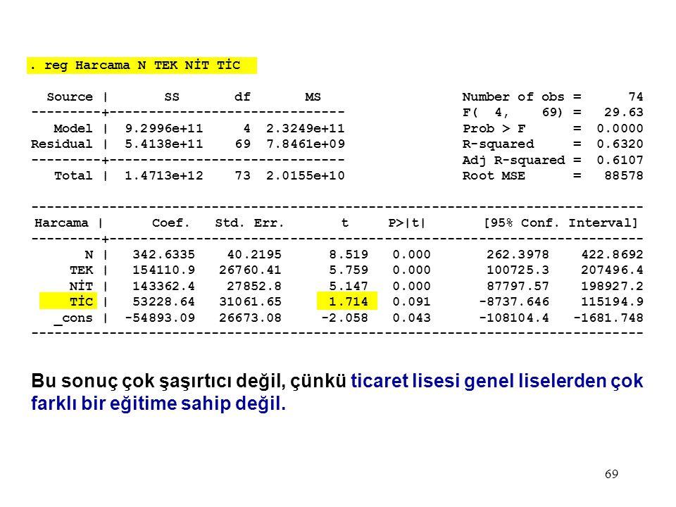 69. reg Harcama N TEK NİT TİC Source | SS df MS Number of obs = 74 ---------+------------------------------ F( 4, 69) = 29.63 Model | 9.2996e+11 4 2.3