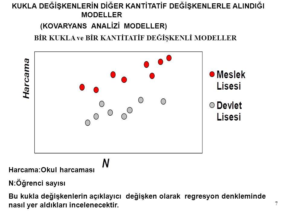 28 Devlet Lisesi (ML = 0) Harcama = -34,000 + 133,000ML + 331N Harcama = -34,000 + 331N ^ ^ Kukla değişkenin katsayısı  ile tahminlenmektedir.