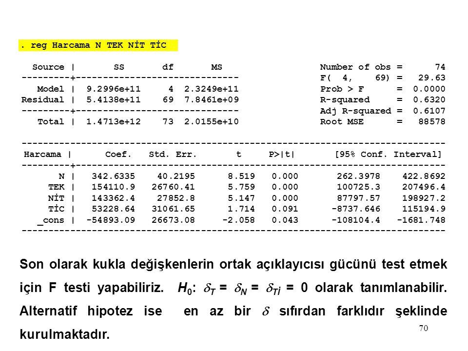 70. reg Harcama N TEK NİT TİC Source | SS df MS Number of obs = 74 ---------+------------------------------ F( 4, 69) = 29.63 Model | 9.2996e+11 4 2.3