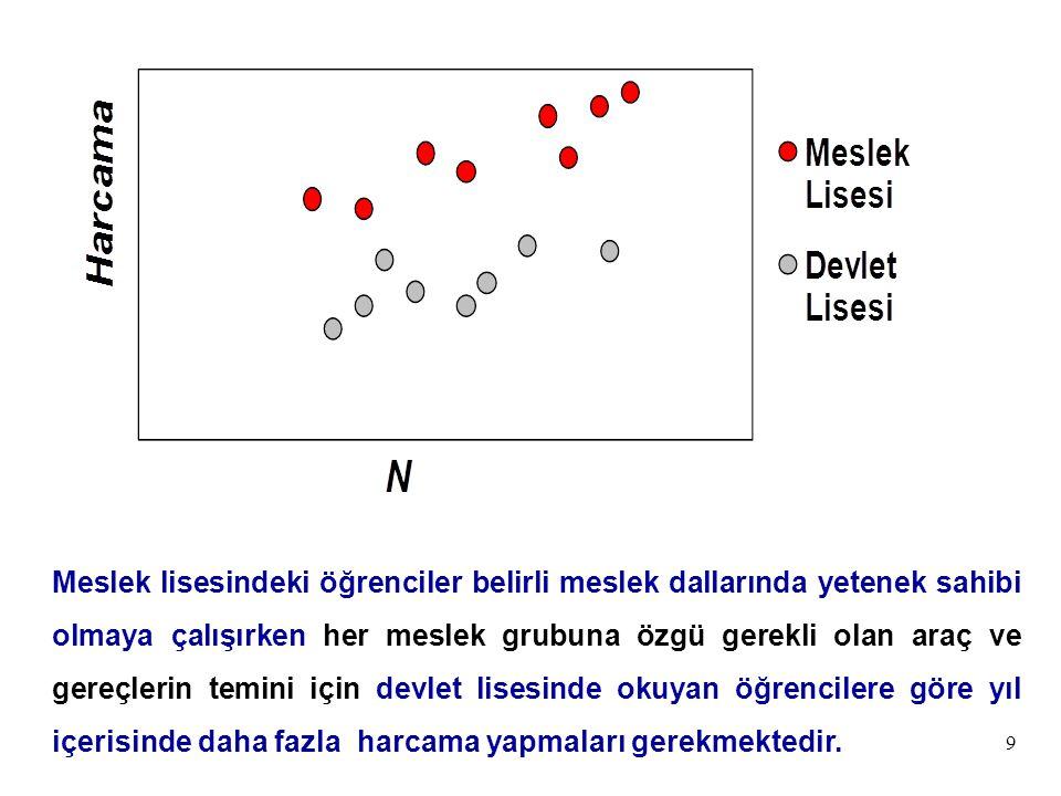 50 Harcama =  1  +  T TEK +  N NİT +   İ TİC +  2 N + u Genel LiseHarcama =  1  +  2 N + u (TEK = NİT = TİC = 0) Teknik LiseHarcama = (  1  +  T ) +  2 N + u (TEK = 1; NİT = TİC = 0) Nitelikli Öğr.