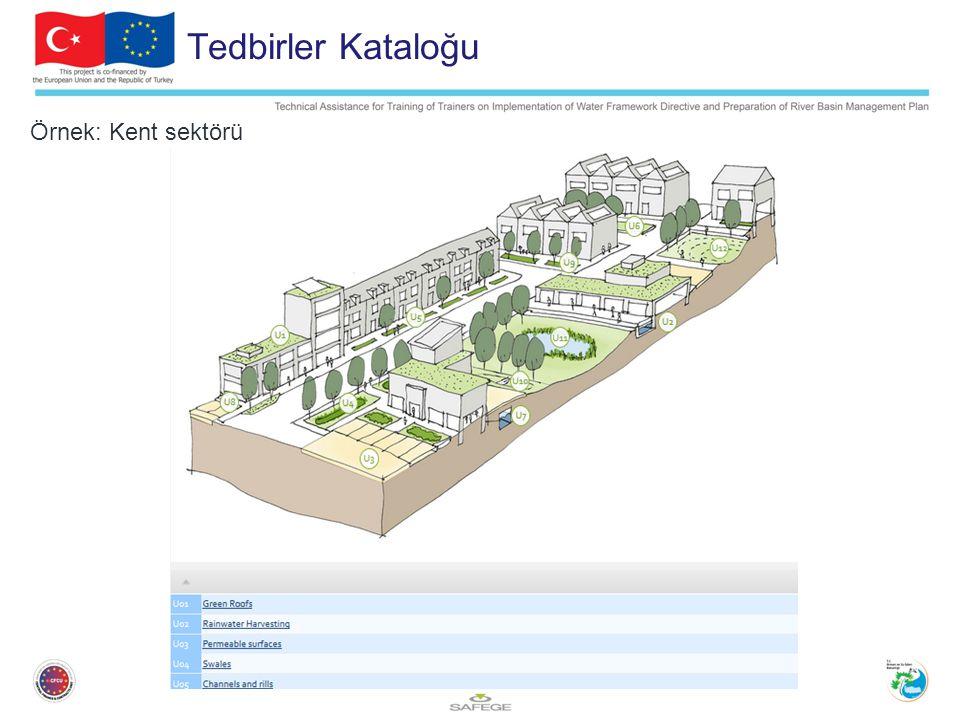 Tedbirler Kataloğu Örnek: Kent sektörü