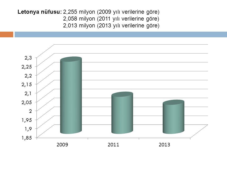 Letonya nüfusu: 2,255 milyon (2009 yılı verilerine göre) 2,058 milyon (2011 yılı verilerine göre) 2,013 milyon (2013 yılı verilerine göre)